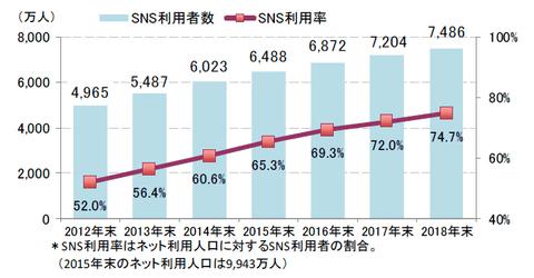国内のSNS利用者、今年末に6872...