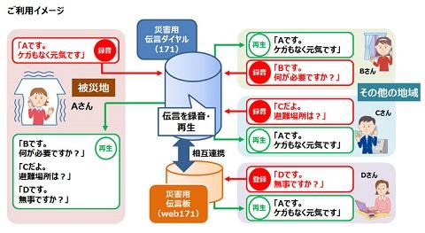 「災害用伝言ダイヤル(171)」「災害用伝言板(web171)」の体験利用サービスを8月30日~9月5日に提供