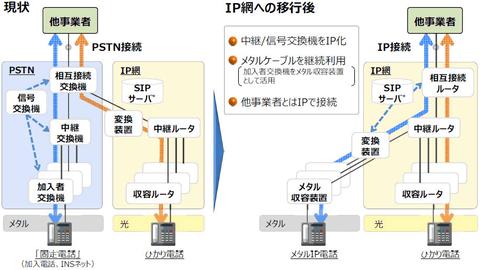 NTT西日本詐欺?先ほどNTT西日本の取次店か …