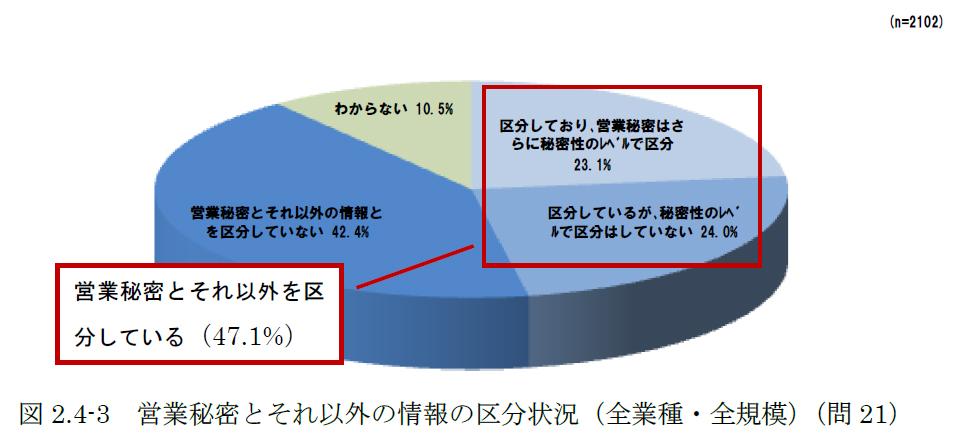 営業秘密の漏えいを経験した企業が8.6%、まずは「情報区分」の徹底を~IPA調査(1/1)