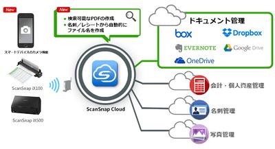 ScanSnap Cloud」のOCR機能を強化、クラウドストレージでのテキスト検索