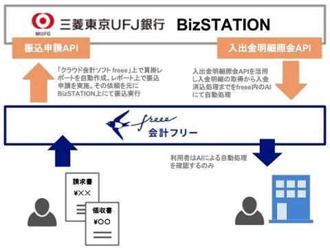 三菱東京UFJ銀行、振込申請が「クラウド会計ソフト freee」上 ...