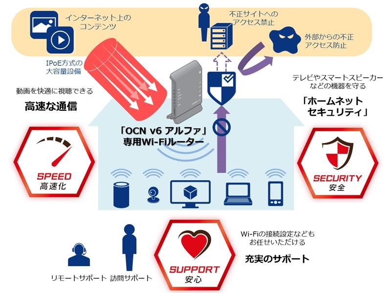 「OCN v6アルファ」提供開始の記事が1位、NTT ComのIPv6 IPoE方式ネット接続サービス(1/1)