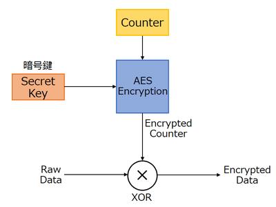 利便性を向上するwi Fi規格 第10回 暗号化方式に Aes を採用した Ieee 802 11i や Wpa2 11n普及とともに浸透 ネット新技術 Internet Watch