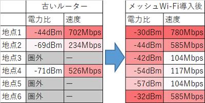 Ps4 wifi 繋がら ない