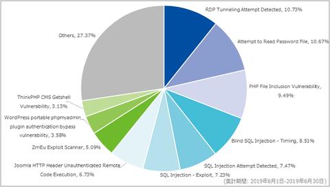 6月は328件のDDoS攻撃を観測、「Mirai」ボットの特徴を持つアクセス増加