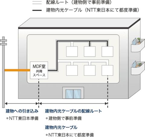 マンション内のVDSL配線を光配線へ、無料でタイプ変更工事~NTT東日本 ...