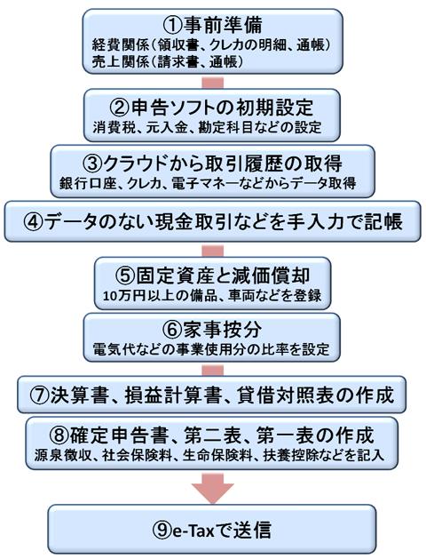 は と e tax