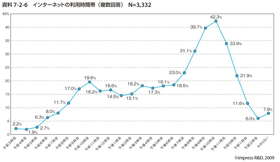 インターネット利用時間帯の推移