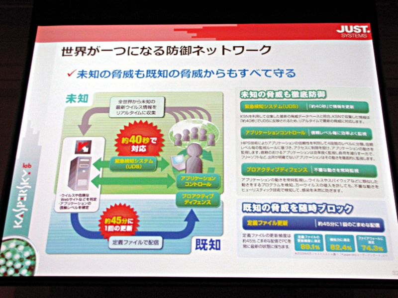 「Kaspersky Internet Security 2010」に搭載された技術