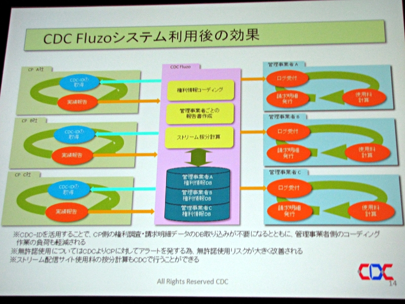 CCDが開発を進める著作権情報処理システムのメリット