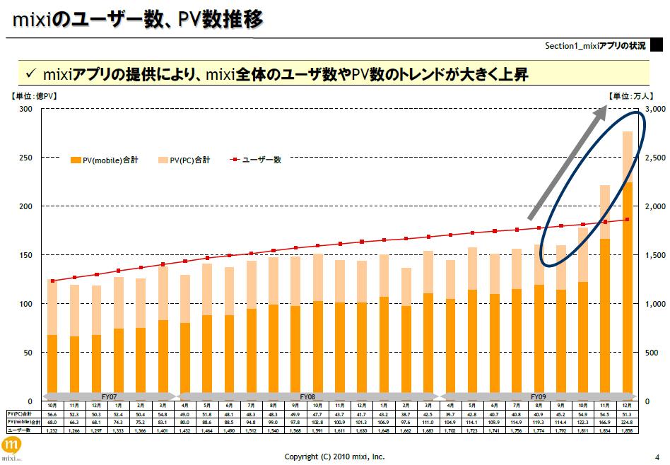 mixiのユーザー数、PVの推移(決算説明資料より)