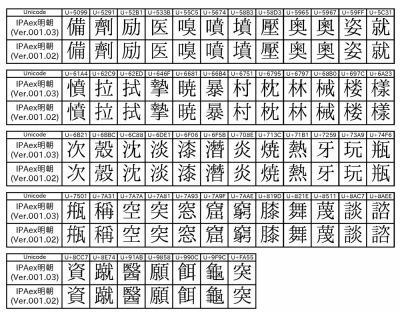 ... の漢字(リリースノートより