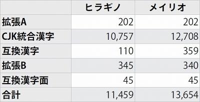 図2 Windows Vista/7とMac OS  Xの標準的なフォントにおける漢字収録数。前者はメイリオ(バージョン6.02)、後者はヒラギノ明朝ProN W3(バージョン8.00)を、フォント