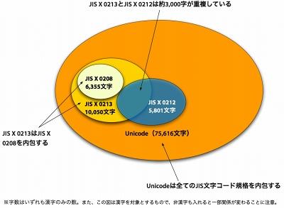 図5 JIS文字コード規格とUnicode