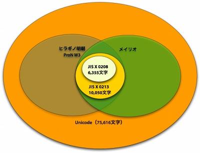 図6 文字コード規格とヒラギノ・メイリオとの関係
