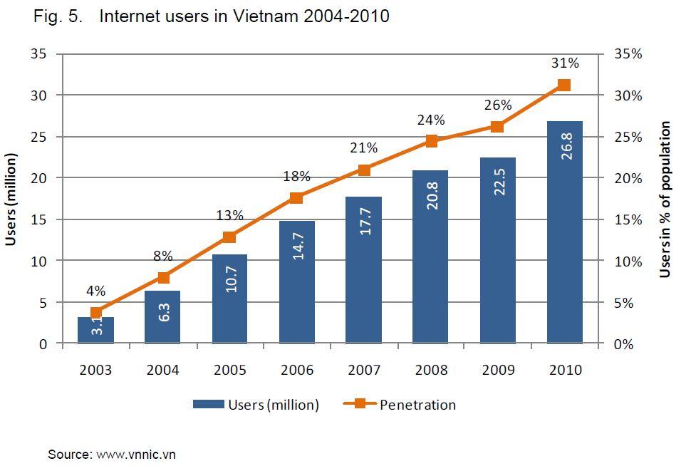 インターネット利用者の推移 : 【図解で分かる】最近のベトナムのインターネット事情 - NAVER まとめ