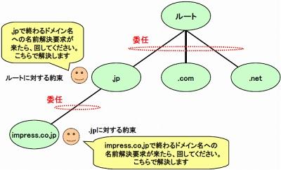 dnsの浸透待ち は回避できる ウェブ担当者のためのdns基礎知識