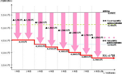 NTT西、フレッツ光の長期利用者向け割引サービス、8年目以降は ...