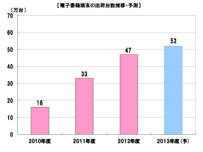 2012年度の電子書籍端末は47万台出荷、コンテンツは270億円規模