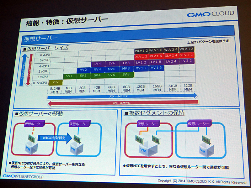 仮想サーバーの移動や複数セグメントの保持もサポート