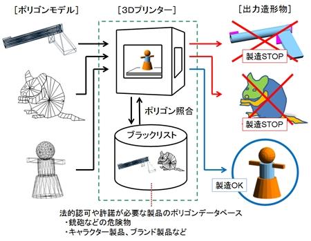 3Dプリンタで拳銃とか作ろうとすると検知して作動停止させる機能を開発 大日本印刷