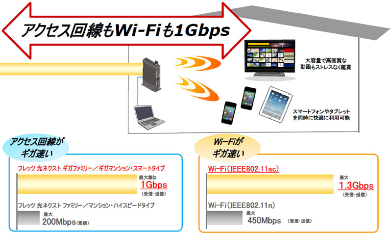 NTT東の「フレッツ 光ネクスト」に最大1Gbpsのプラン 月額料金は3350~4350円(税別)
