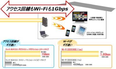 NTT東の「フレッツ 光ネクスト」に最大1Gbpsのプラン、11ac標準 ...