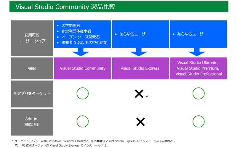 Visual Studio Community製品比較