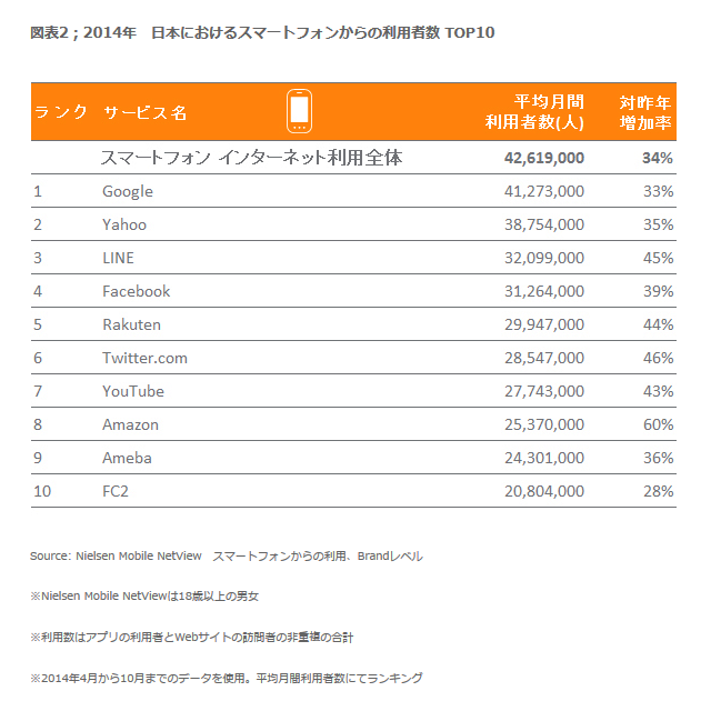 スマートフォンからのインターネットサービス月間利用者数トップ10