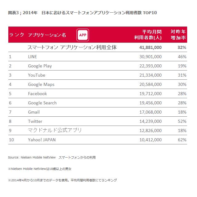 スマートフォンアプリ月間利用者数トップ10