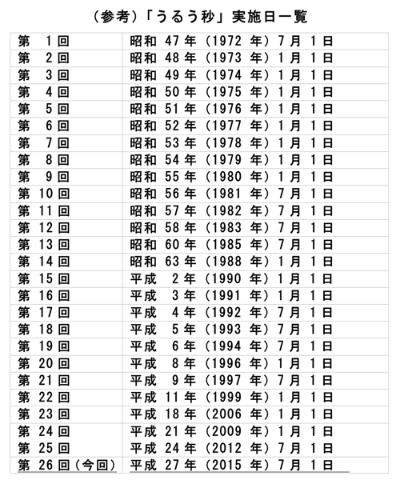 3年ぶりに「うるう秒」、日本時...