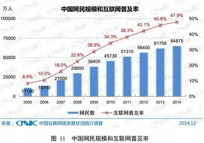 中国のインターネット利用者は6...