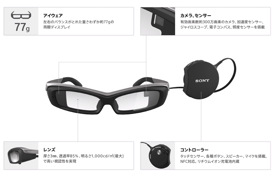「SmartEyeglass Developer Edition」の主な構成要素