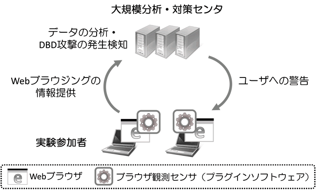 「Framework for Countering Drive-by Download(FC-DBD)」全体像