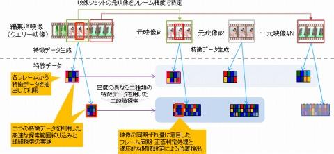 PC WatchNTT、編集映像に使われている元映像を1フレームの誤差なく特定するシーン探索技術を開発