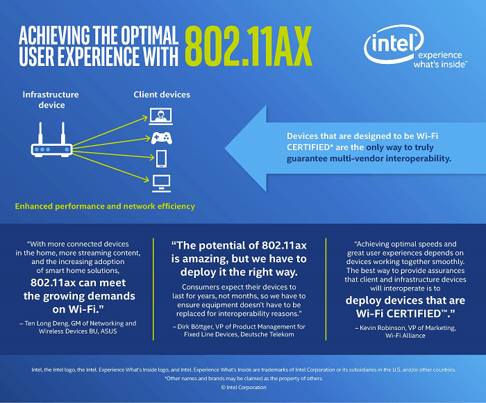 Intel、最大2402Mbpsで通信可能...