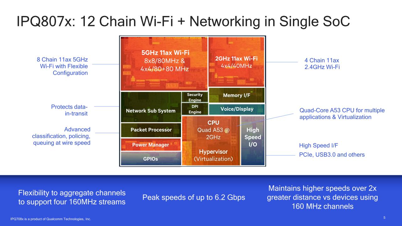 Wi-Fiで3 6Gbpsに対応、Qualcommの11ax対応SoC「IPQ8072」、auひかりに