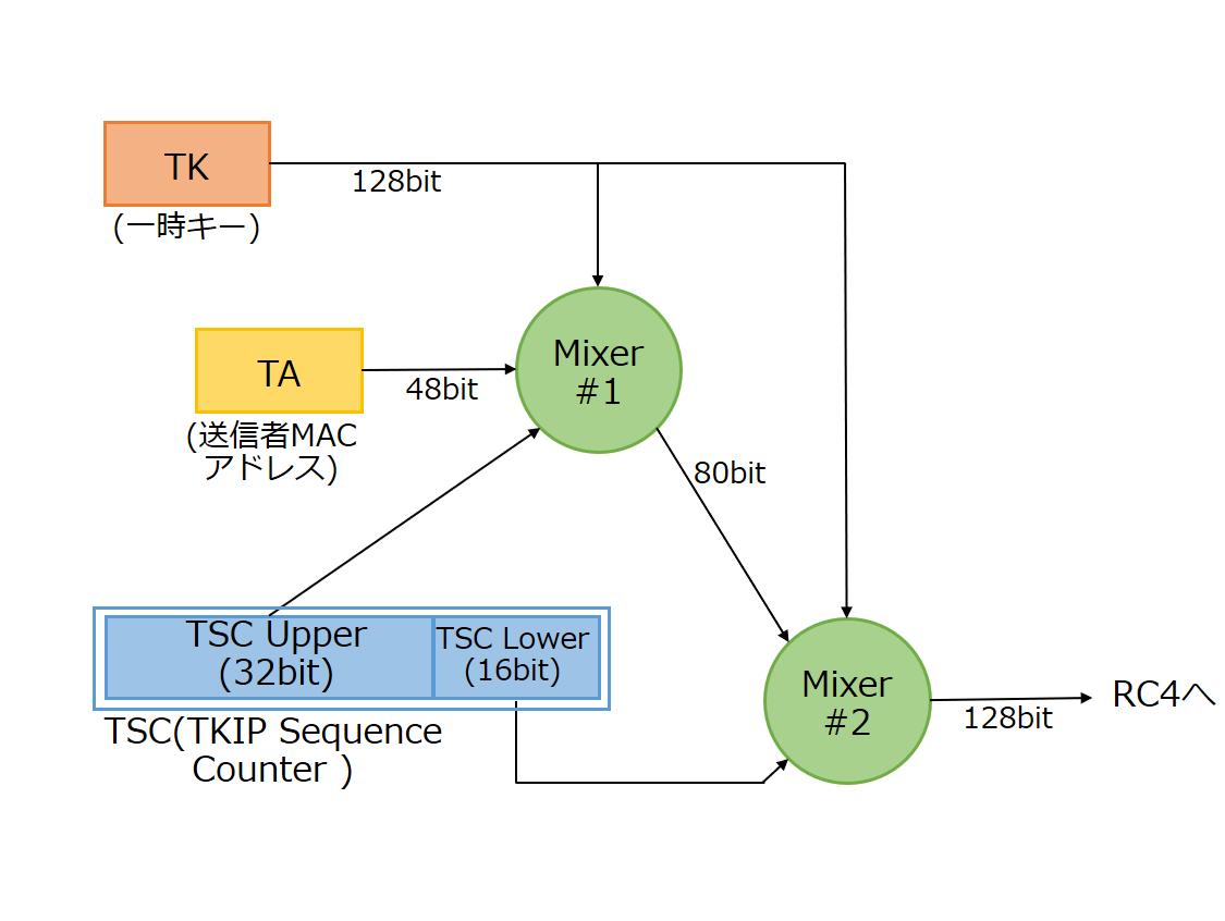 【利便性を向上するWi-Fi規格】(第9回)2003年までの実装が必須だった「WPA」で採用された「TKIP」の4つの特徴【ネット新技術】