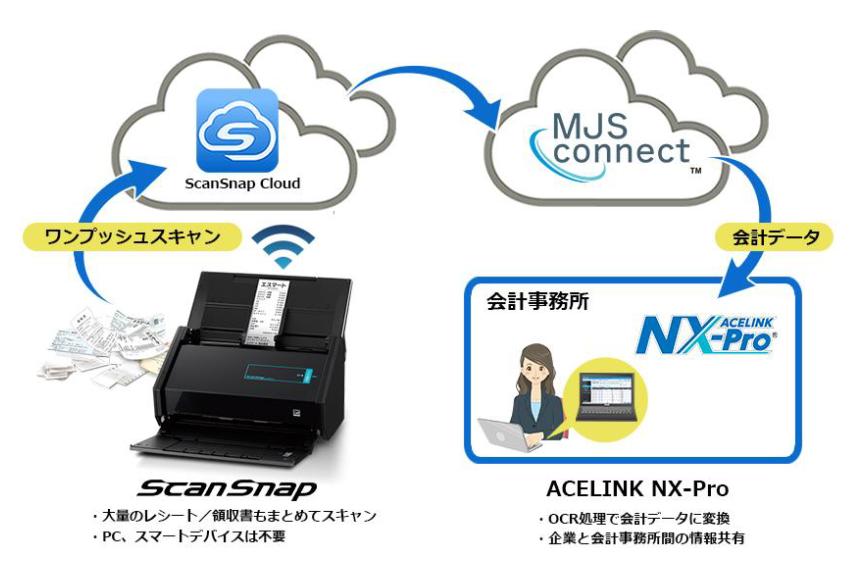 「Scan Snap」とMJSのクラウドサービスが連携、領収書をスキャン→会計システムに仕訳データ取り込み可能に