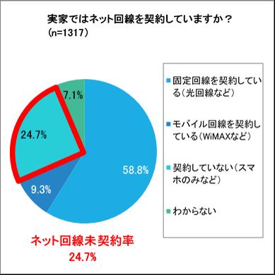 4人に1人が「実家にネット回線なし」、うち7割が不満、So-net調査
