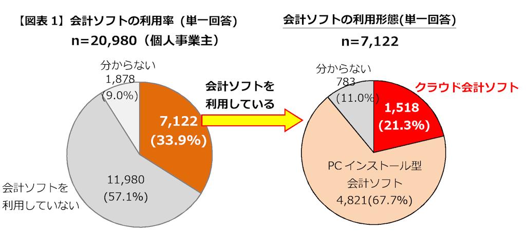 個人事業主の会計ソフト利用、「クラウド型」が2割を超える~MM総研調査