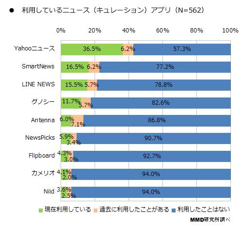 ニュースアプリ利用率 ... : 夏休み自由研究天気 : 夏休み