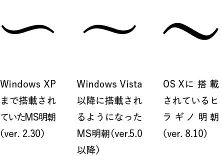 UnicodeのWAVE DASH例示字形が、25年ぶりに修正された理由 - INTERNET ...