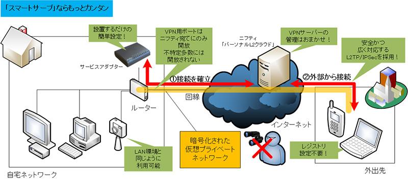 L2TP-VPN で使用するポートを開放する